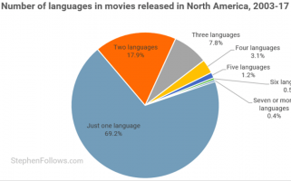 Guess what film genre includes the most Arabic ... it won't come as a surprise.